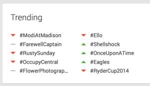 Monitor trending Google hashtags