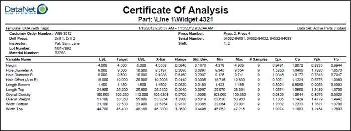 DataNet Quality Systems Knowledgebase  Certificate of Analysis - analytical report template