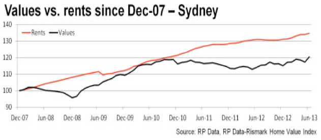 Rents Vs Prices - Sydney