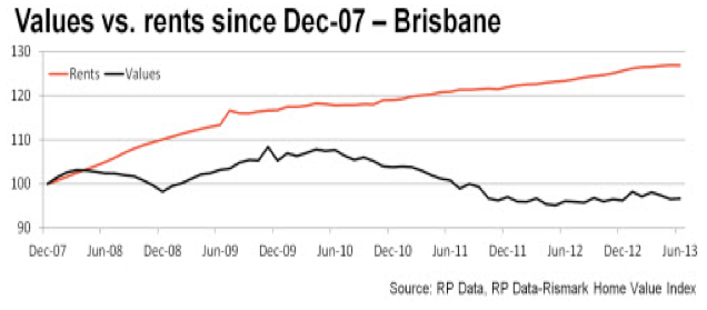 Rents Vs Prices - Brisbane