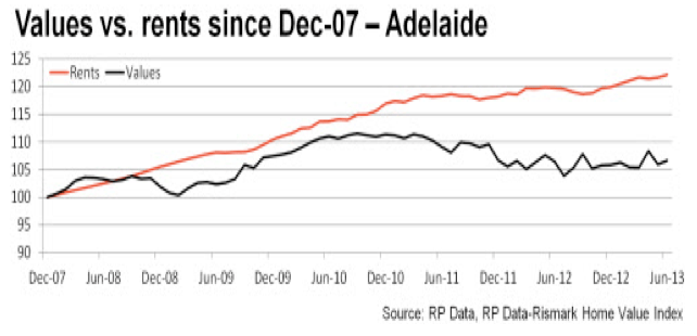 Rents Vs Prices - Adelaide