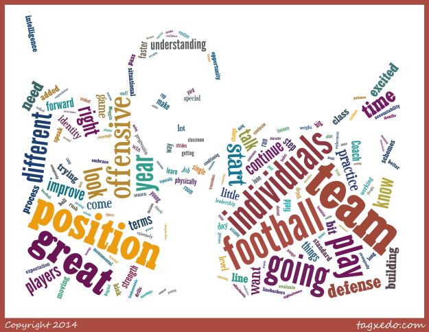 A word cloud of Butch Jones' comments on March 6, 2014.