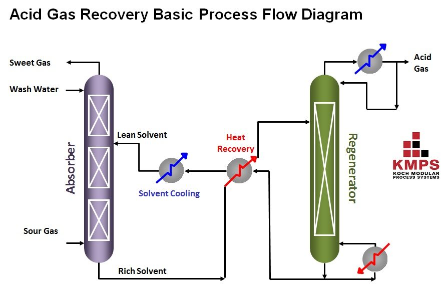 CO2 and Acid Gas Recovery Systems Koch Modular Process Systems
