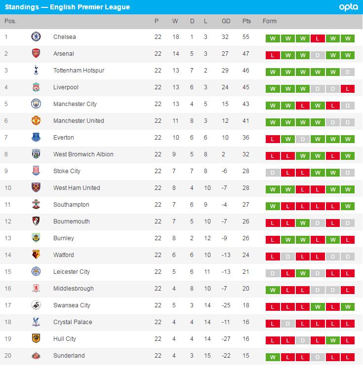 Latest Premier League Table Results Brokeasshomecom