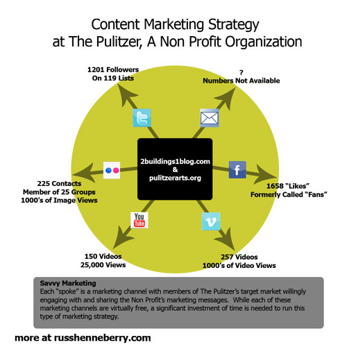 B2B Content Marketing Strategy 6 Fantastic Infographics