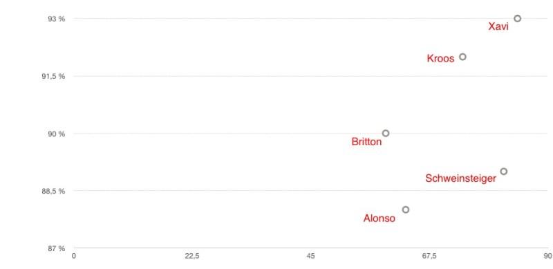 In dieser Statistik kann man nochmal sehen, wie Kroos und Alonsos Leistung im Vergleich zu den besten Sechsern der Welt einzuordnen ist. Klar wird, dass Kroos trotz einer hohen Passanzahl eine hohe Passqoute hat und schon fast auf einem Level mit Xavi liegt. Xavi liegt mit einer durchschnittlichen Passlänge von 15,6 m aber weit hinter Kroos, der mit einer Passlänge von 19,1 m und einer Passqoute von 92% diese Kategorie Weltweit anführt.