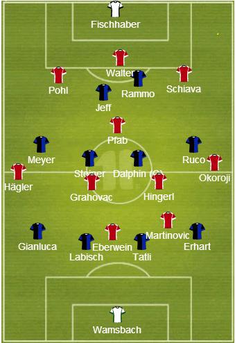 Die Grunformationen. Bayern im 3-1-4-2, Saarbrücken im unkompakten 4-4-2 mit 4-2-4 Rollenverteilung