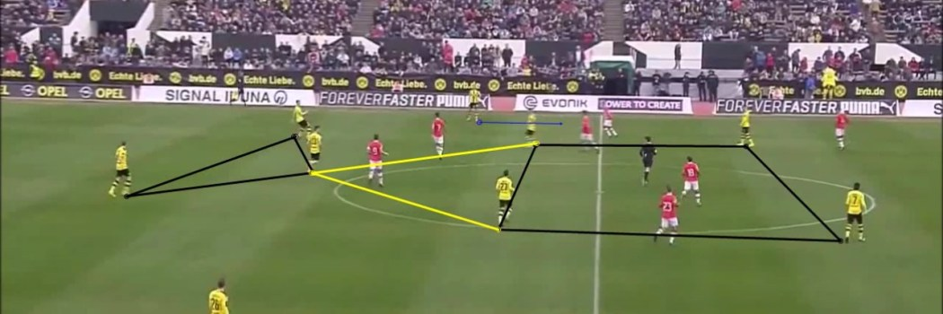 Video analysis: Dortmund's positional play against PSV