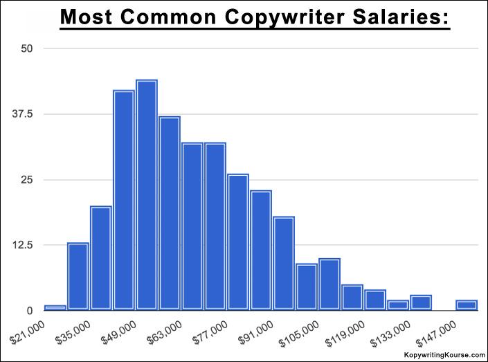Copywriter Salary Range Entry Level to Successful Freelancer