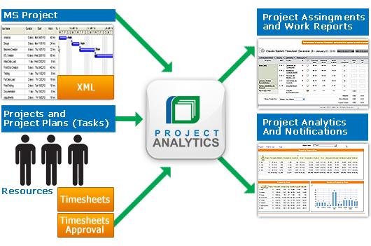 KPI Online