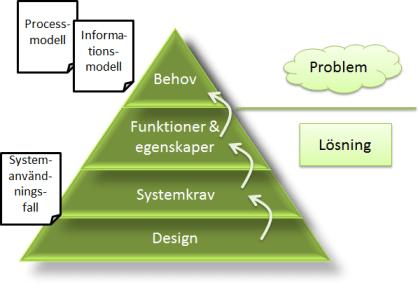 Kravpyramid med artefakter