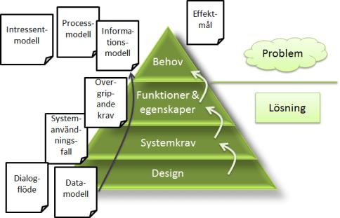 Kravpyramid - med artefakter 3