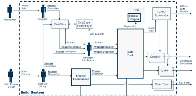 Kontextdiagram för byggsystem och byggverktyg