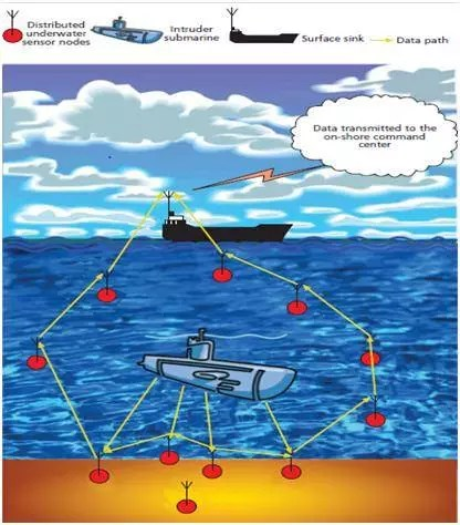 Intruder submarine detection