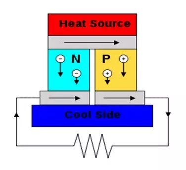N-type-and-P-type-semiconductors