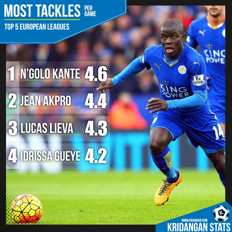 Most Tackles per game in TOP 5 leagues 2015-16