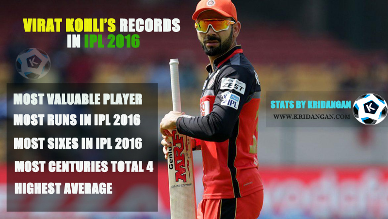 Virat Kohli's records in IPL 2016