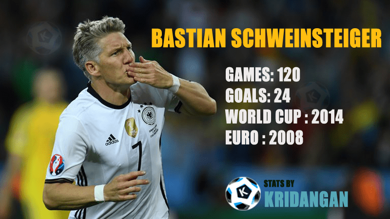 Bastian Schweinsteiger International Match Stats