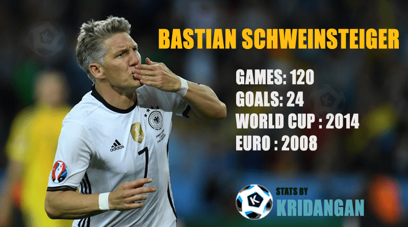 Bastian Schweinsteiger internation match stats