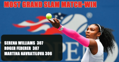 Serena Williams record