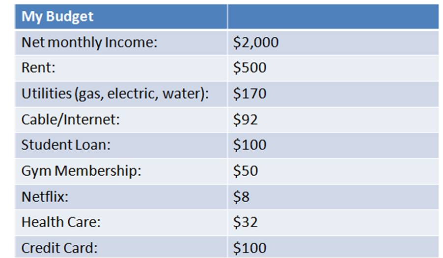 how to make a simple budget - Vatozatozdevelopment - simple budget