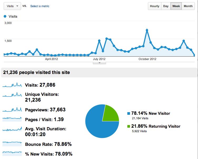krogsgard-2012-stats