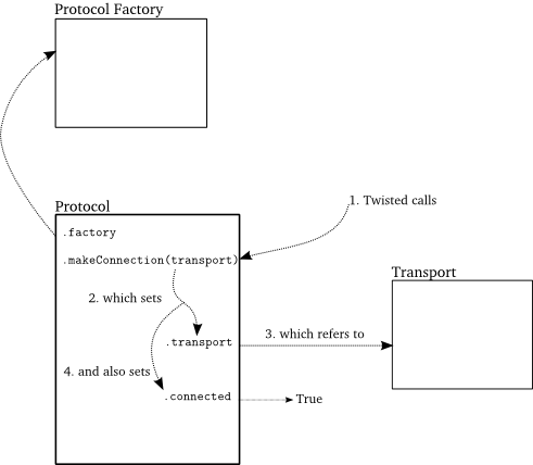 Figure 9: a Protocol meets its Transport