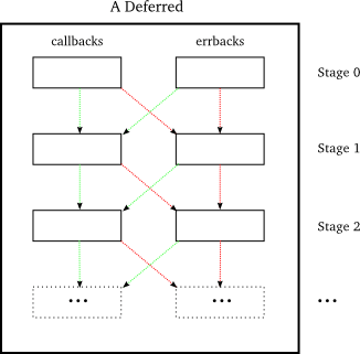 Figure 17: control flow in a deferred