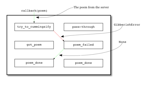 Figure 21: when we download a poem and get a GibberishError