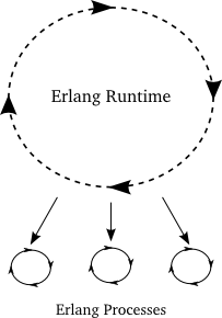 Figure 43: An Erlang program with three processes
