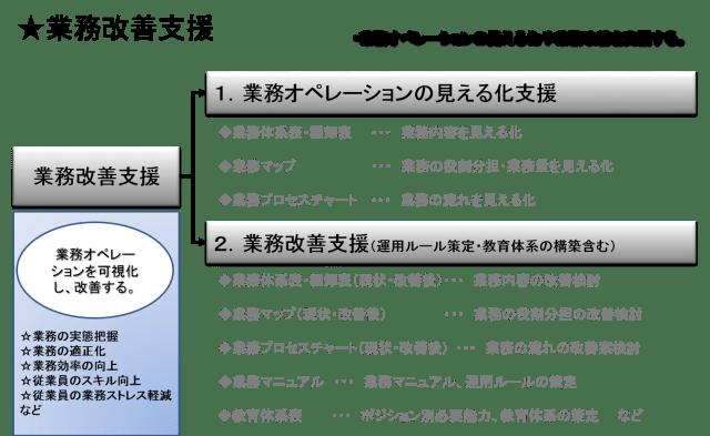 gyoumukaizen