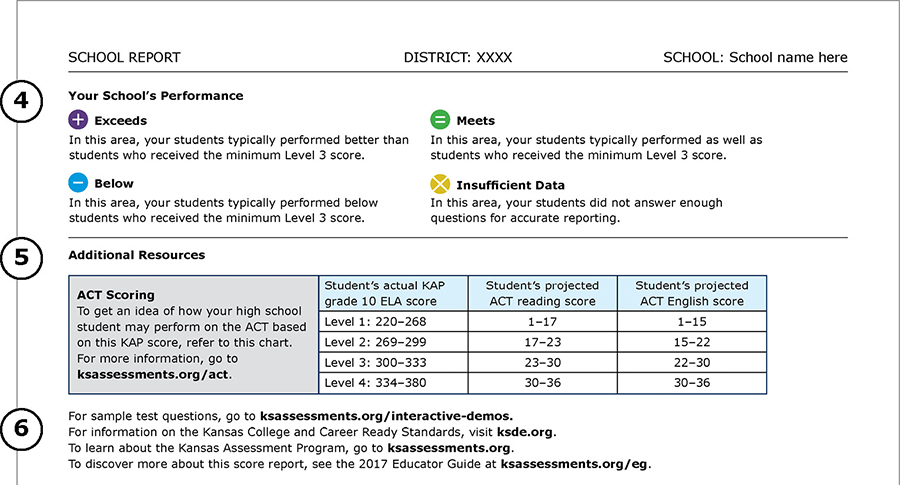 Summative Score Reports Kansas Assessment Program