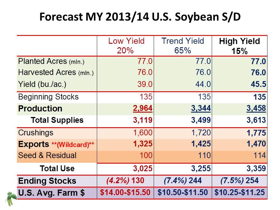 US Soybean Forecast  Scenarios for MY 2013-14 (via KSU Ag Manager