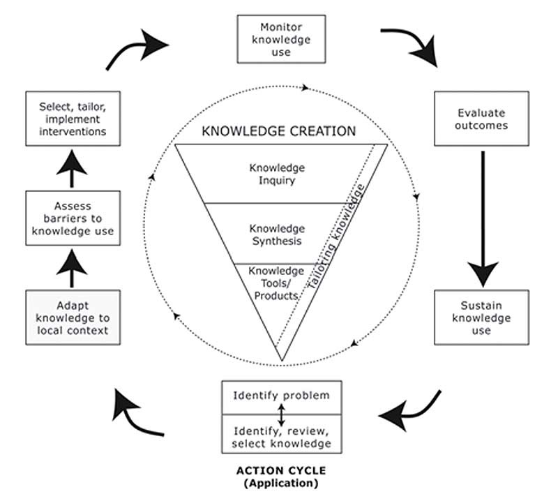 Description for Figure 1 - The Knowledge-to-Action Process