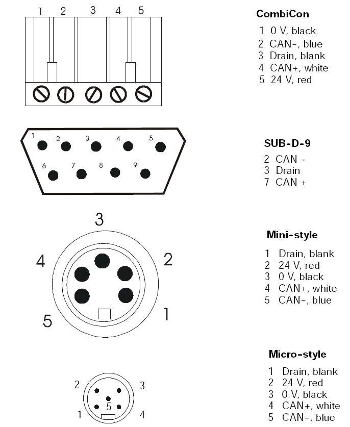 standard device net wiring configuration