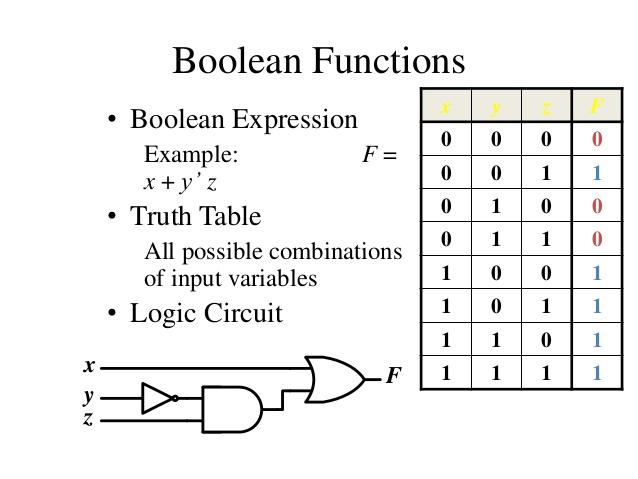 logic venn diagram exercises