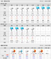 2007年6月22日 週間天気予報