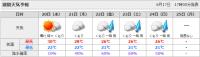 週間天気予報・6月