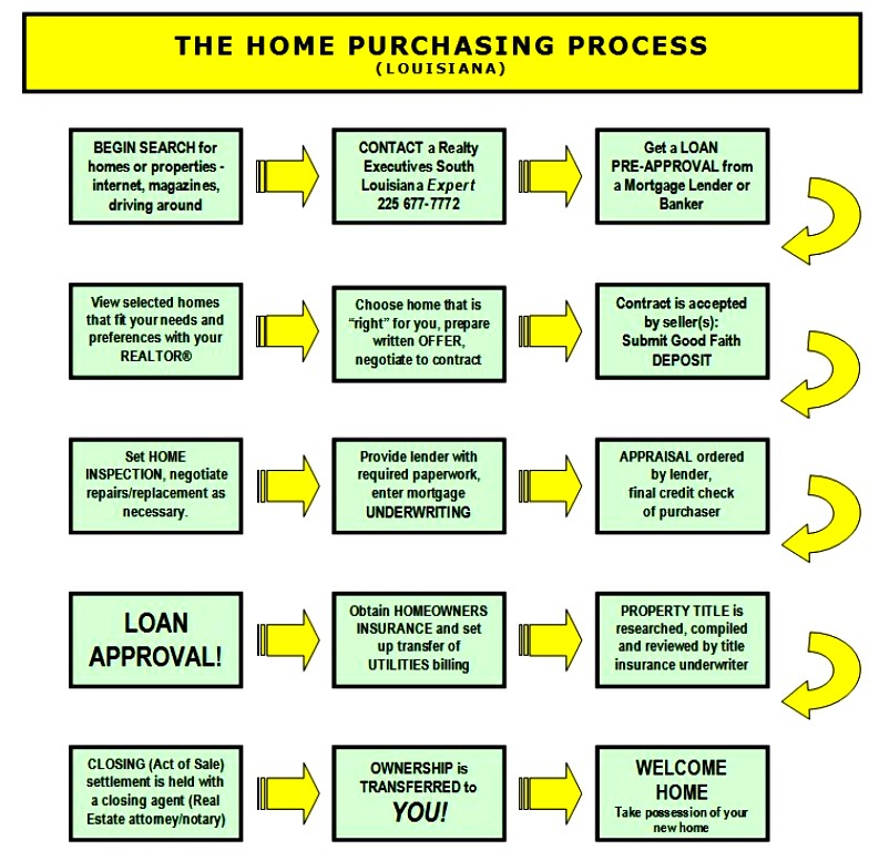 2 Basics When You Are Looking For A Home Or Land