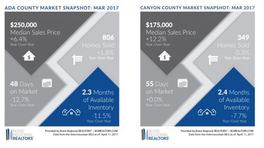 Low Home Inventory Throughout The Treasure Valley Continues To Drive