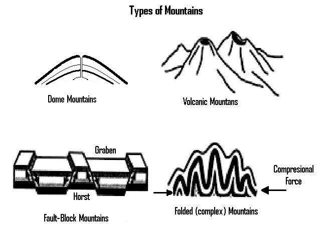plateau mountains diagram