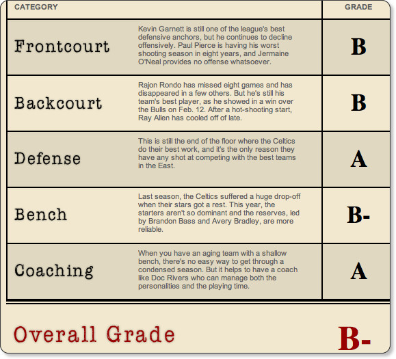 NBAu0027s midseason report card B- - Boston Celtics Blog- ESPN - report card
