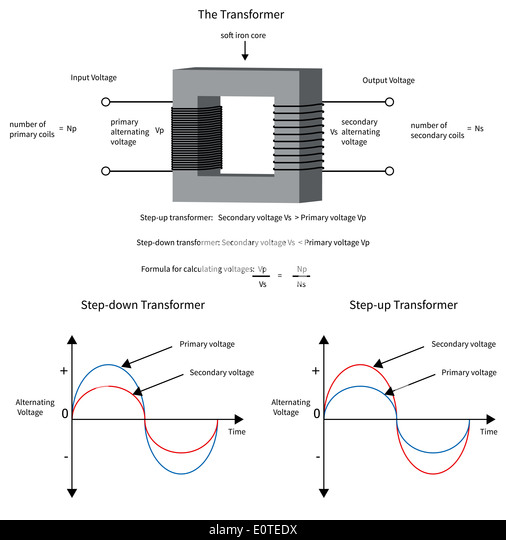 diagram to show how a electrical transformer changes voltage and
