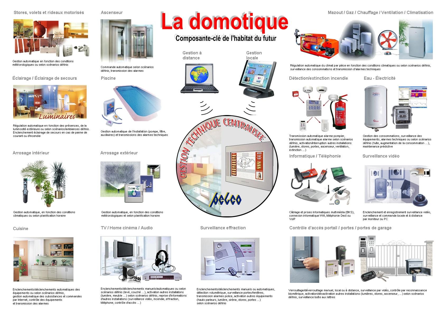 Camera Exterieur Home By Sfr Domotique