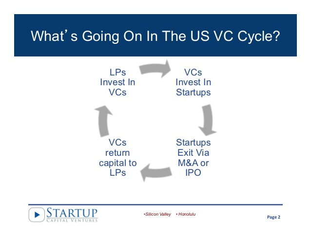 venture-capital-angel-investing-market-2014-2-638