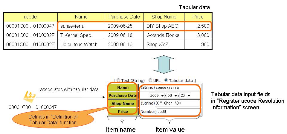 define tabular