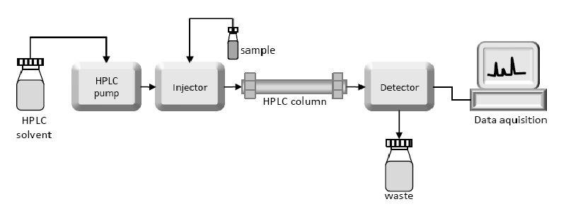 High Performance Liquid Chromatography (HPLC)  Principle, Types