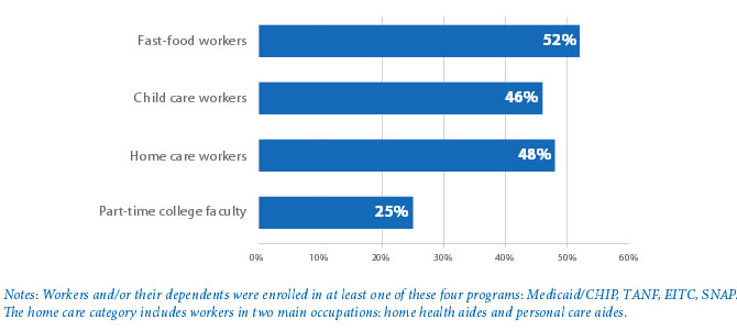 The High Public Cost of Low Wages Center for Labor Research and - rental assistance form