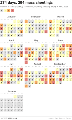 So far in 2015, we've had 274 days and 294 mass shootings