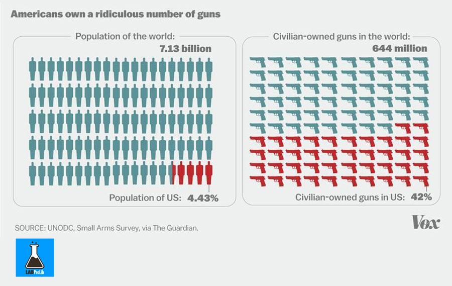 number-of-guns-vs.-people